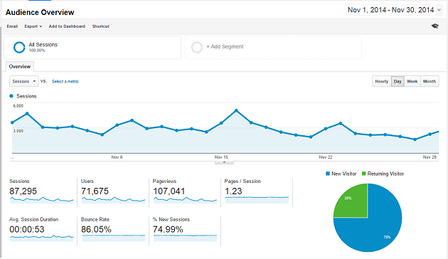 blogger income and traffic report