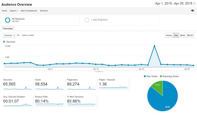 Blogging Income and Traffic Report April 2015 -$1,331.40
